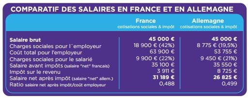 Comparatif des salaires en France et en Allemagne