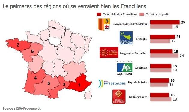 Die beliebtesten französischen Regionen der Pariser