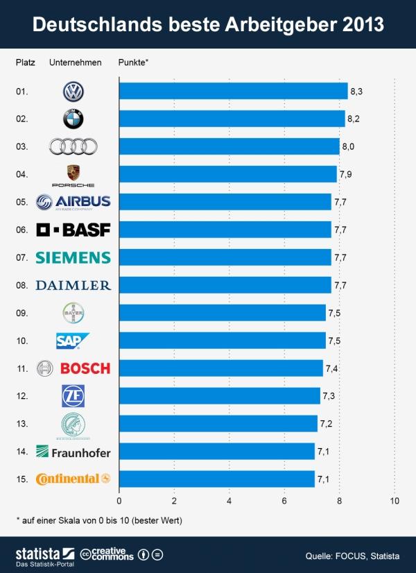 Meilleurs employeurs allemands