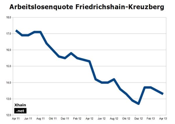 Arbeitslosenquote Berlin 2013