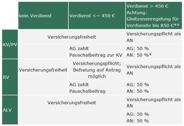 Financement de stage en Allemagne