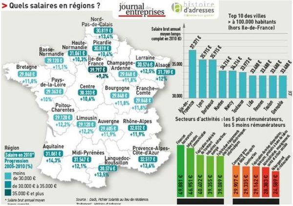 Regionale Gehälter in Frankreich
