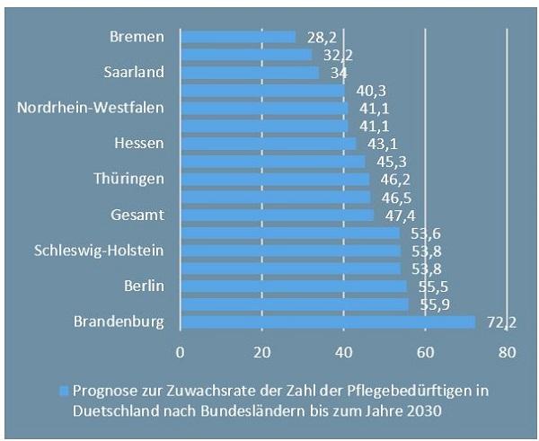 Berufstätigkeit und Angehörigenpflege - Gesetzeslage im Vergleich Deutschland versus Frankreich Grafik 1
