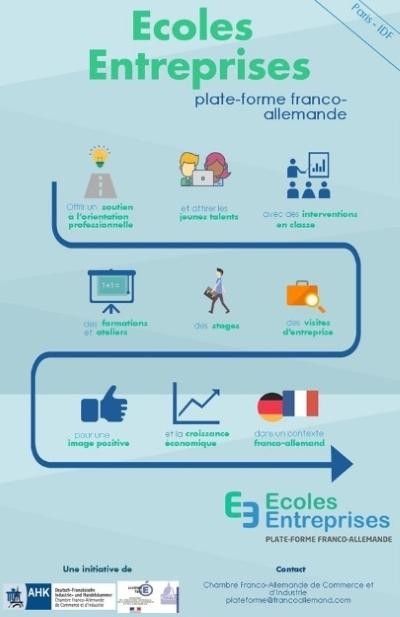Ecoles-entreprises-plateforme franco-allemande