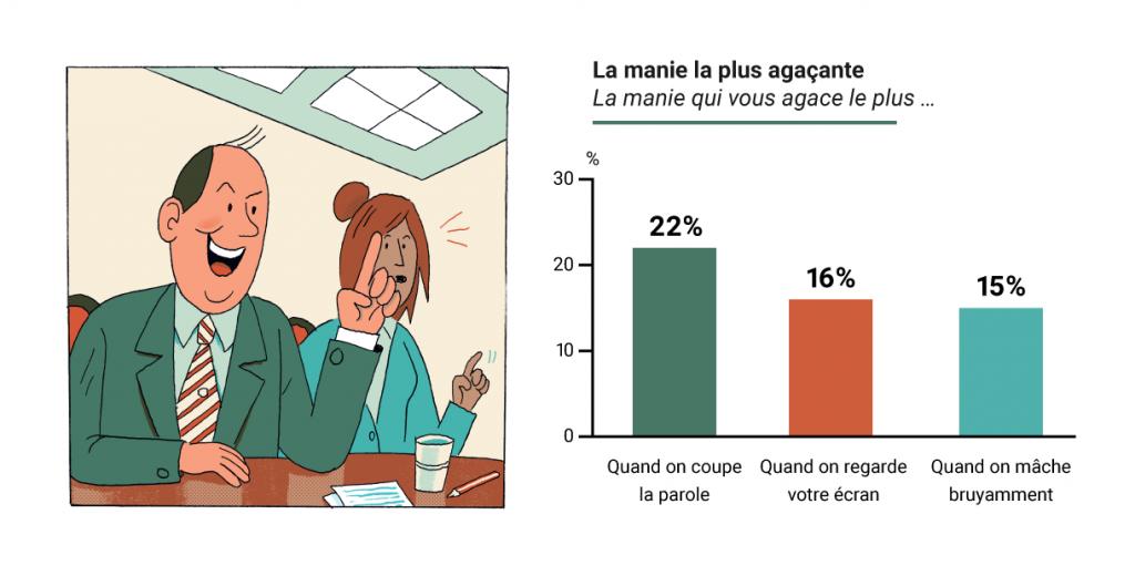 Die nervigste Macke beim Arbeitskollegen in Frankreich