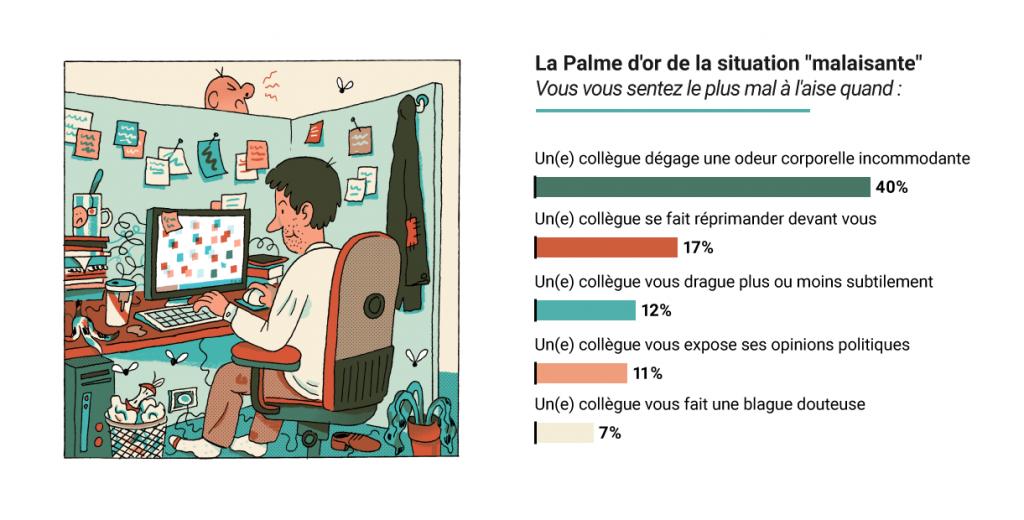 Die unangenehmste Situation beim Arbeiten in Frankreich