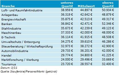Salaires ingénieurs en Allemagne