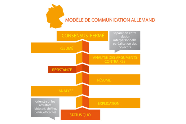 Modele de communication Allemand