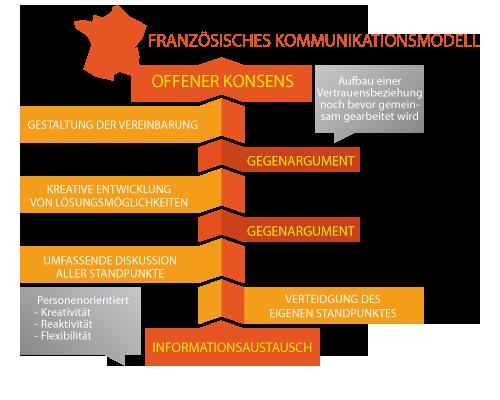 Französisches Kommunikationsmodell