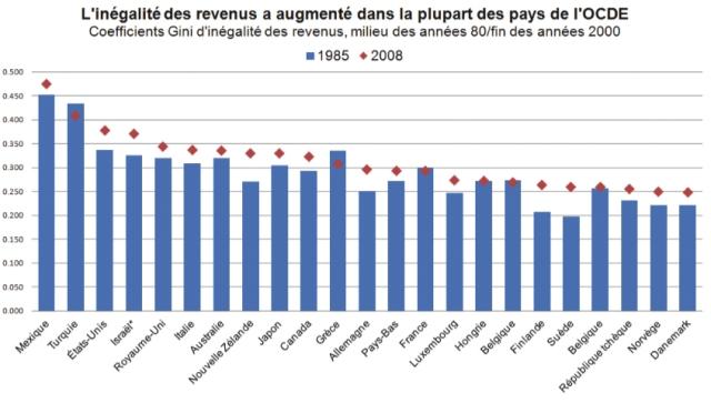 PB Inégalités de revenus en Allemagne