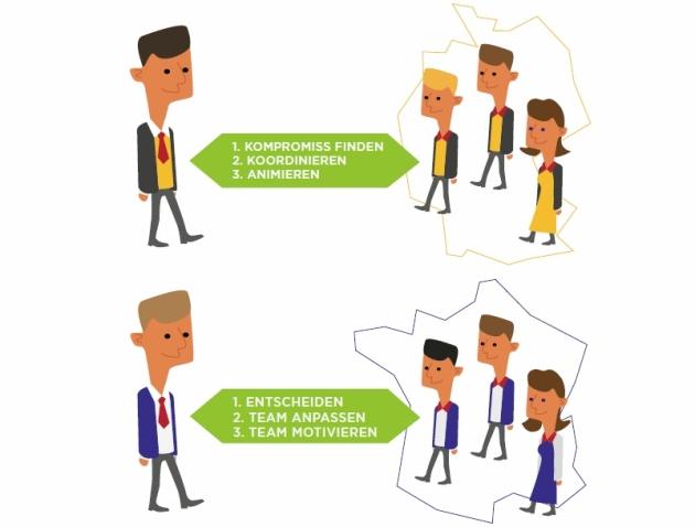 Illustration Management Deutsche und Franzosen im Vergleich